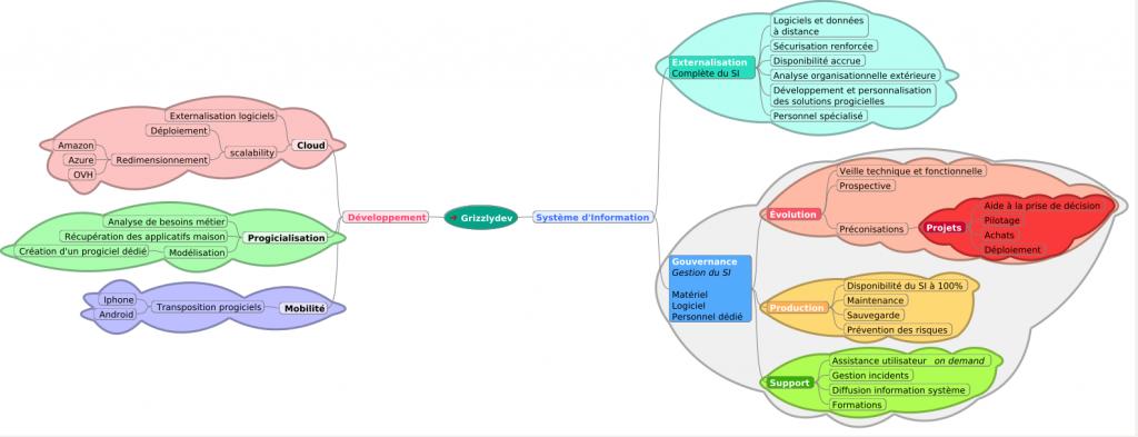 La carte heuristique est l'outil idéal pour rendre visible la structure des produits et services d'une entreprise.