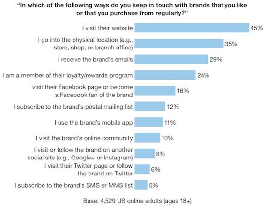 Faut-il jeter les réseaux sociaux avec l'eau du bain?